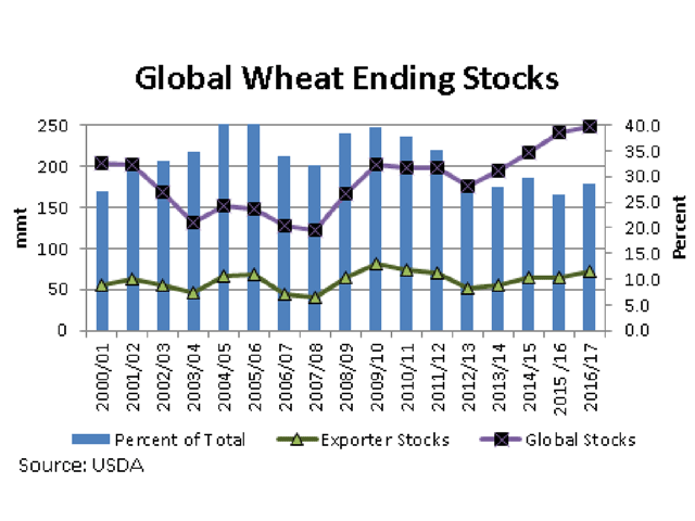 The black line with markers represents the USDA's estimate of global ending wheat stocks, while the green line with markers represents the stocks held by the eight major exporters, both measured against the primary vertical axis. The blue bars represent the percent of global stocks held by the eight major exporters, as plotted against the secondary vertical axis. (DTN graphic by Scott R Kemper)